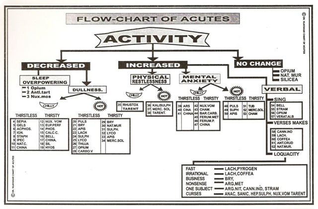 flow chart of acute cases